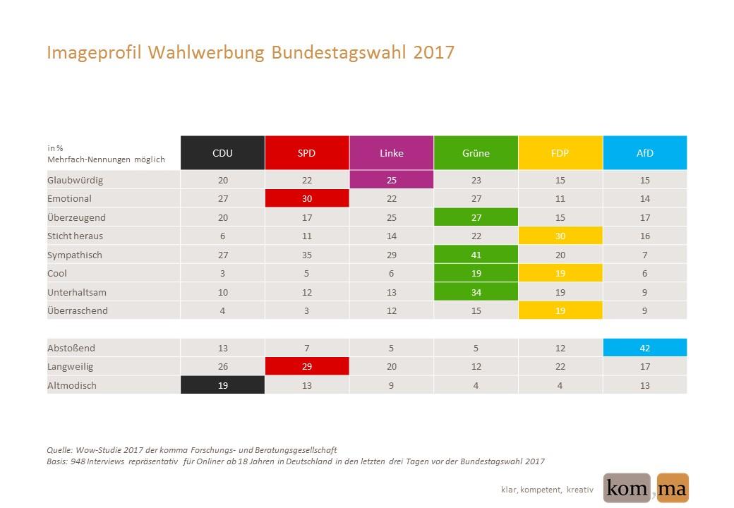Wow index von komma zur Bundestagswahl 2017